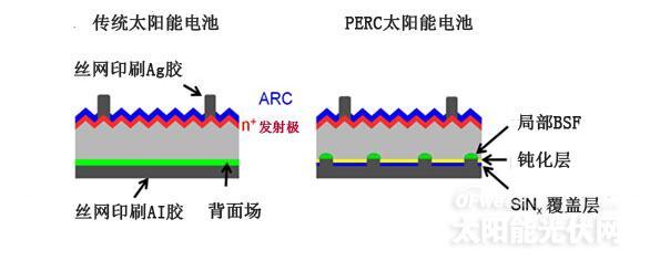 标准电池结构中更高的效率水平受限于光生电子重组的