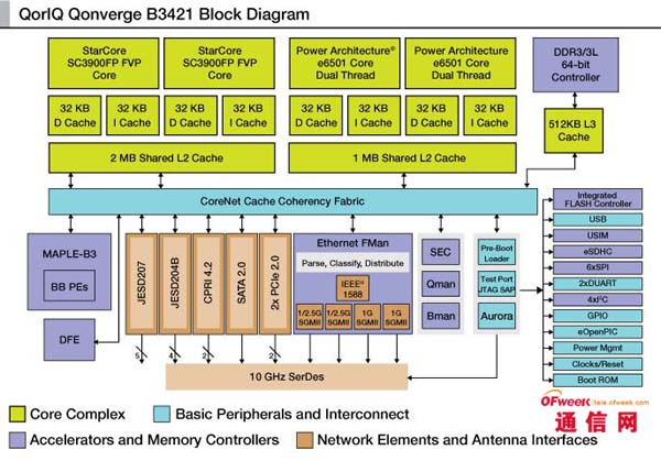 飞思卡尔小基站解决方案治理4g时代的无线网络