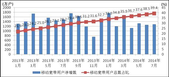 2014年7月份通信业经济运行情况