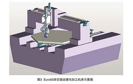 (4)机床坐标测量采用衍射光栅测量系统;机床采用pc与多轴运动控制图片
