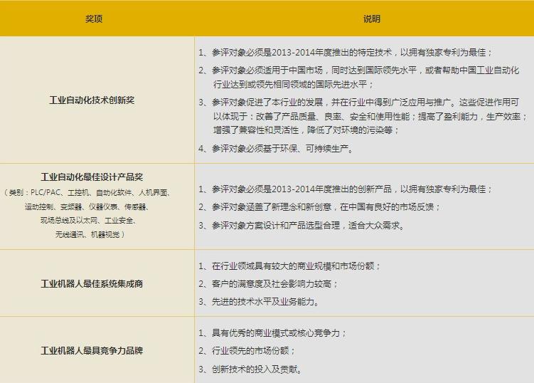 2014年工业自动化年度评选活