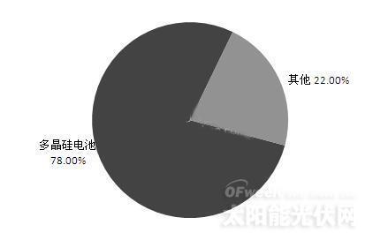 图表2:2013年中国太阳能电池行业市场产品结构图(单位:%)