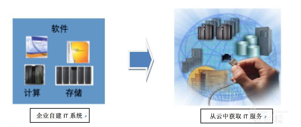 专家频道:三大视角给予云计算新生