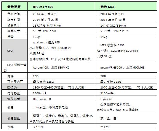 """高通联发科""""芯""""对决 HTC 820和魅族MX4怎么选?"""