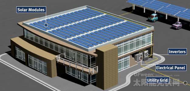 目前应用最为广泛的分布式光伏发电系统,是建在城市建筑物屋顶的光伏发电项目,该类项目必须接入公共电网,与公共电网一起为附近的用户供电。分布式光伏发电是接入配电网,发电用电并存,且要求尽可能地就地消纳。   因此,家庭安装的光伏发电系统在并网后,一般白天用电的话,首先使用的是光伏系统发出的电。但家庭光伏系统上网的比较多,白天用电又较少,晚上才用电网的电。家里装了光伏发电系统后,会有两块电表。一块在光伏发电侧(单向计量表),用来计量光伏累计发电量;第二块则是平常的原用户表,但是跟普通的电表不同,换成双向计