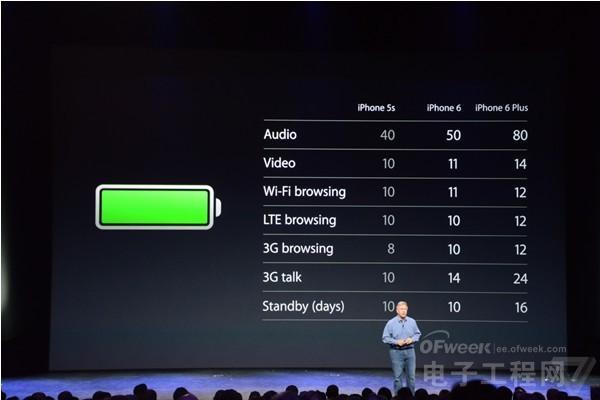 iPhone 6电池续航小翻身