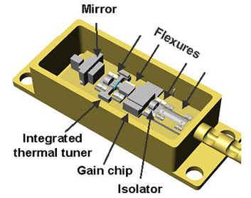 intel可调激光器结构示意图