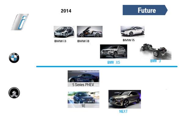 中国电动汽车动力电池产业分析