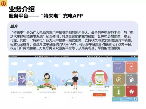 新能源电动app市场分析报告