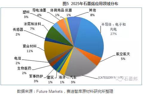 石墨烯技术突破与市场前景分析