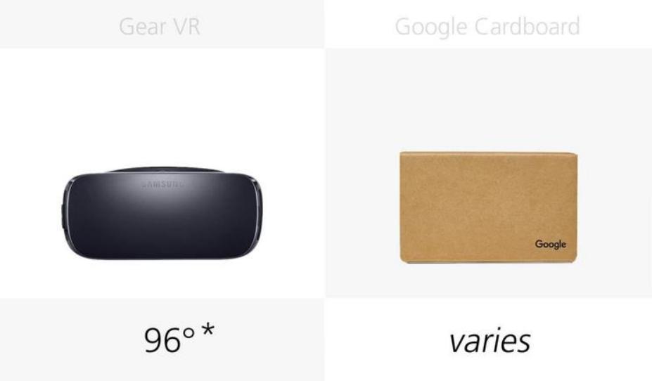 横向对比了所有主流 VR 设备