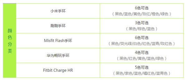 小米/刷刷/Misfit Flash/华为畅玩/Fitbit 五款智能手环对比评测