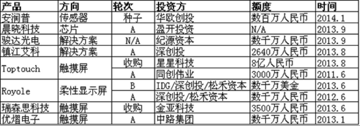 上、中、下游剖析中国可穿戴设备市场的资本版图