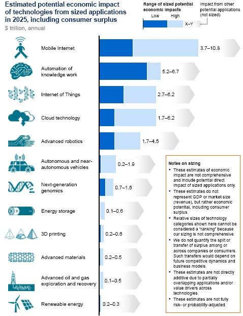 未来12大颠覆技术:物联网/云/智能化一个不能少
