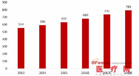 2016年全球体外诊断行业发展现状分析报告