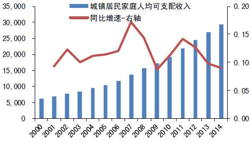 华西村人均收入_韩国人均收入2019