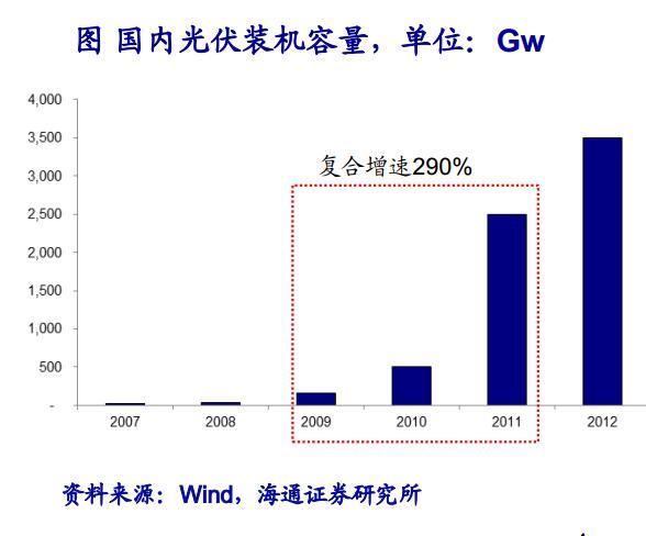 动力电池、储能接力,空间巨大.   一、产业增长逻辑类比
