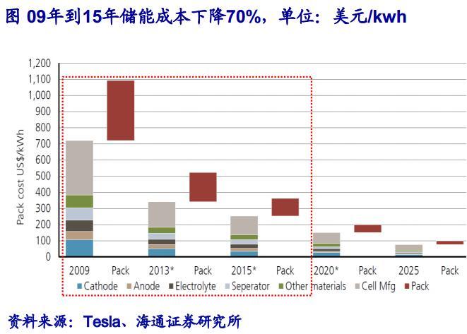 动力.2009年到2015年锂电池储能成本下降70%,带动乘用车动