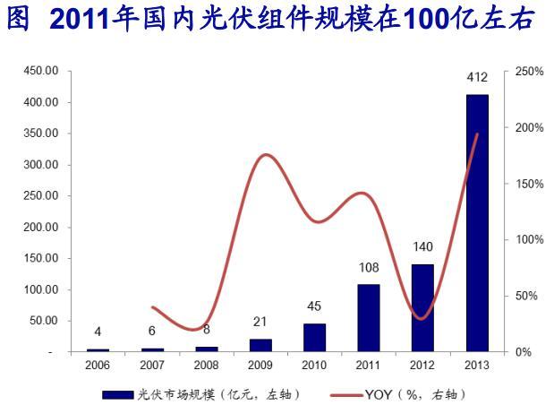 国内锂电池产业链投资价值