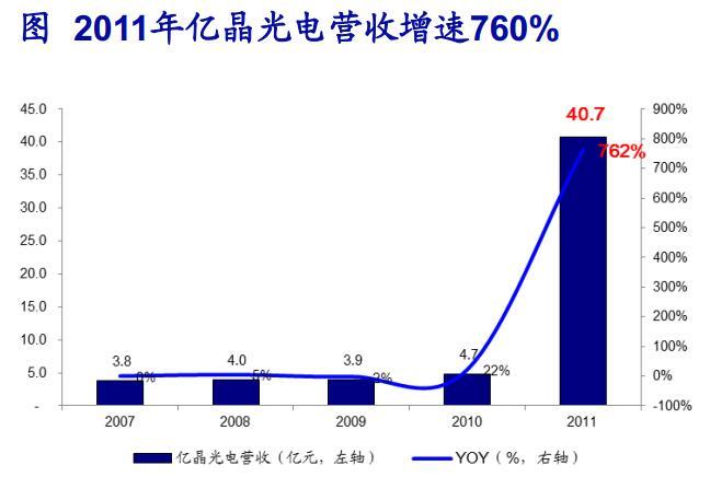 动力电池产能由目前的4亿ah扩产至8亿ah,未来仍保持较高的业