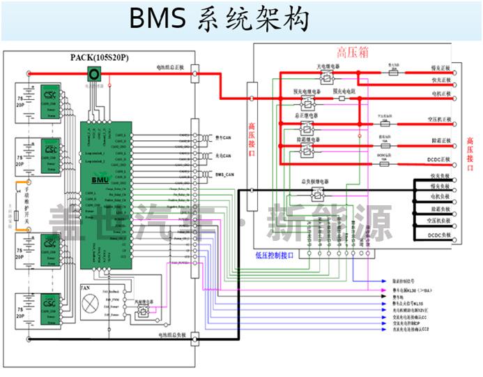 解析电动汽车动力电池BMS的核心技术