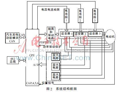 多绕组纯电动汽车动力电源控制系统研究