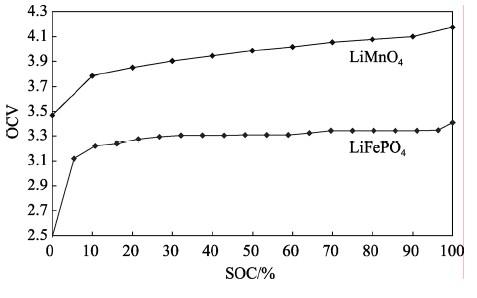 【干货】磷酸铁锂电池的SOC估算研究