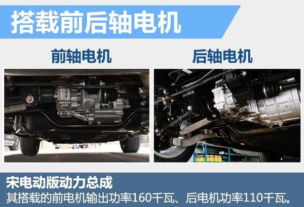 比亚迪宋纯电动版今年上市:SUV+磷酸铁锰锂电池 续航250公里