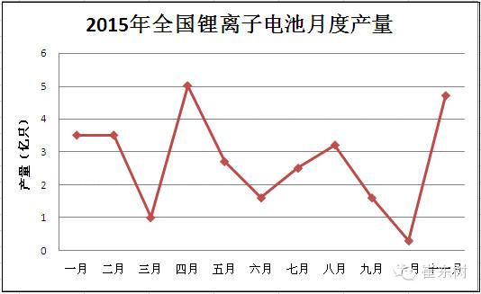 【深度分析】2015年锂电池行业收入2030亿元 增长20%