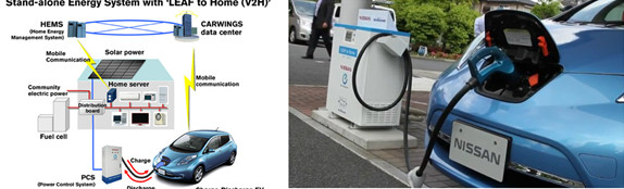 图5 日产的V2G 6KW放电柜   3)丰田汽车的产品和V2G实验   丰田这里做了两部分设计,拿了几台prius的PHEV去做交流电一级的V2G,也给做一些车载的选配件。如图5所示,这里在放电继电器配置独立的熔丝,使用一路分立的1.5KW的100V逆变器来输出,在仅适用一个充电接口额度条件下,通过不同的接口输出来判断充电还是放电。不过值得考虑的是,这里需要考虑很多的技术因素:   ·放电接口使用针对性开发的防水的,带保护盖的接口,此接口的长度很小   ·考虑里面的放电的控