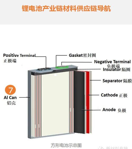 超全面!锂电池产业链材料供应商名单