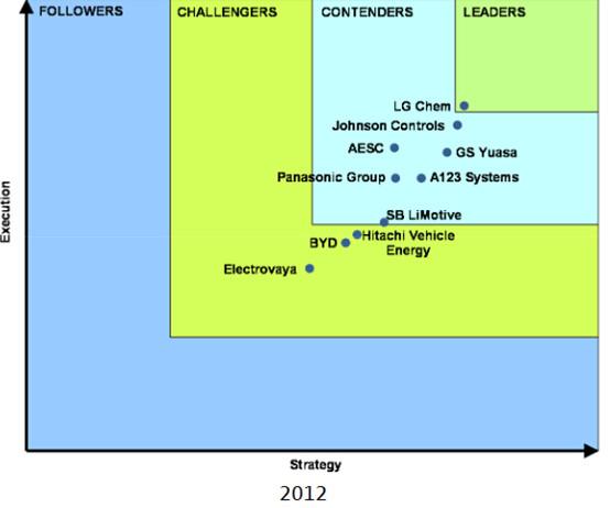 【深度解析】国内动力电池市场的格局演变与发展