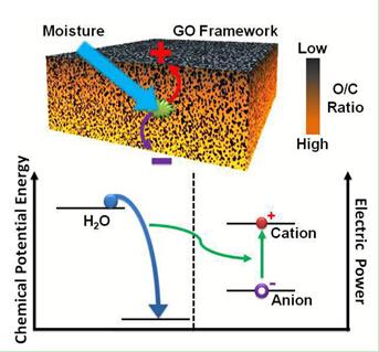 石墨烯与水结合 开启新的能源变革?