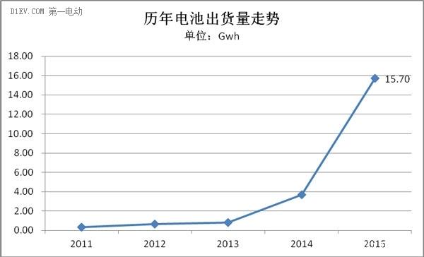 国内动力电池2015出货量达15.7Gwh 同比增长3倍
