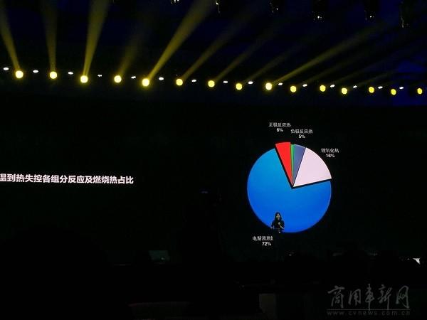 微宏发布不燃烧电池技术