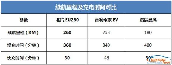 10万左右纯电动车横评对比:启辰晨风/吉利帝豪EV/北汽EU260