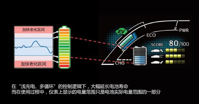 动力电池技术之争激烈 谁能实现弯道超车?