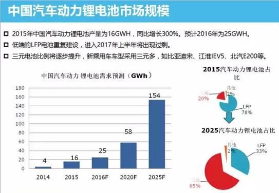 中国动力锂电池市场分析 技术革新势在必行