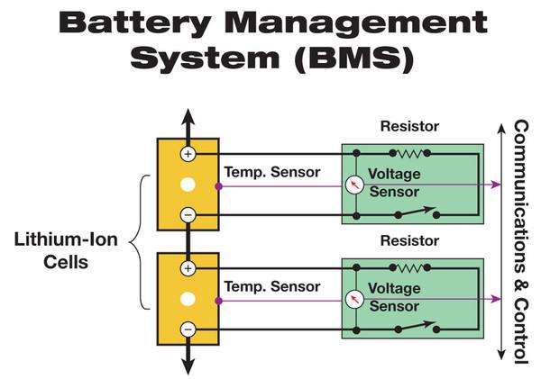 解析电动汽车电池:磷酸铁锂电池与三元锂电池
