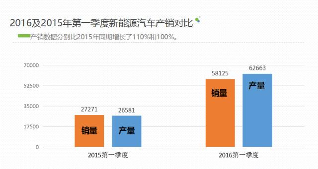 2016第一季度电动汽车及充电桩市场报告(图文)