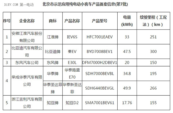 北京第7批新能源车备案公布 比亚迪秦EV300/江淮iEV6S来了!