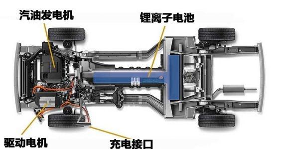 电动机直接驱动车轮,发动机则用来于驱动发电机给电池进行充电.