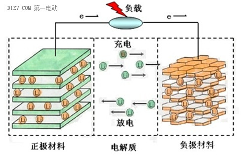 简析锂离子电池的两大性能指标:能量密度与充放电倍率