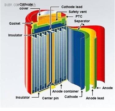 一种典型的锂离子电池结构