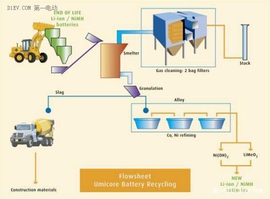 锂电池生产工艺流程图-动力电池的回收技术及工艺解析