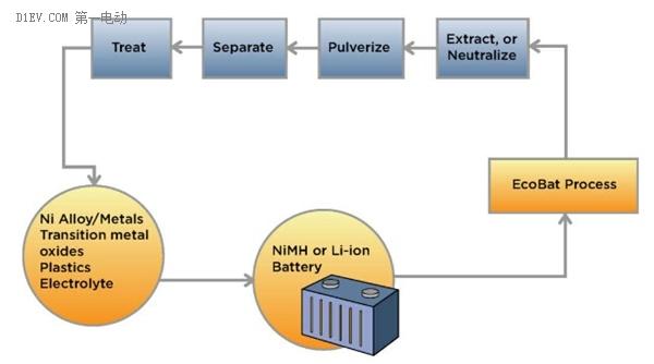 onto公司回收锂离子电池工艺流程图