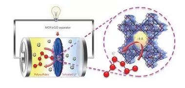基于MOF的锂硫电池隔膜可抑制穿梭问题