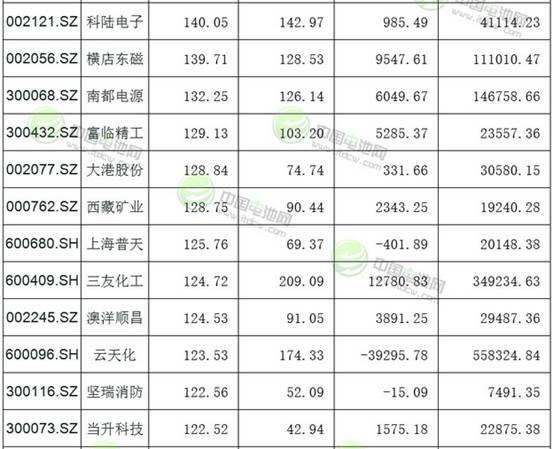 123只沪深锂电池概念股市值一览