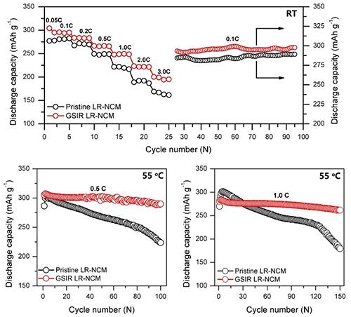 新一代动力锂电池富锂锰基正极材料研究获进展