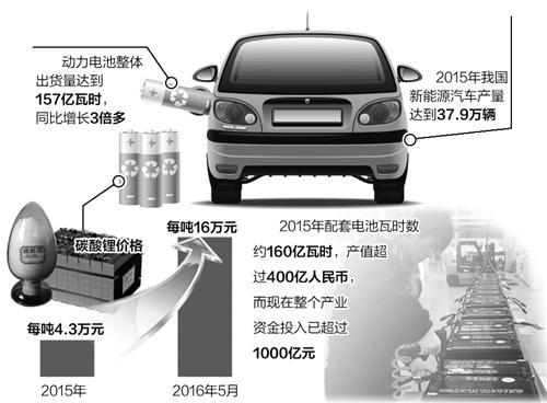 """动力锂电池市场迎""""黄金时代"""" 繁荣背后如何发展?"""